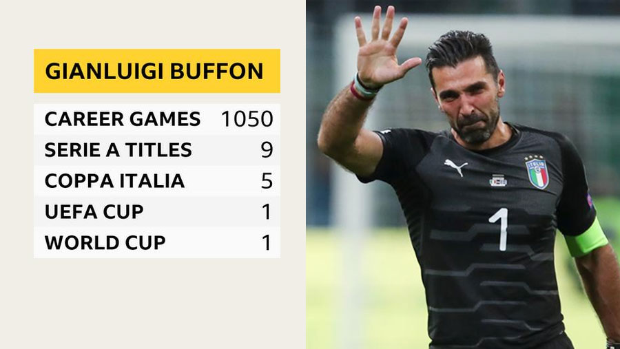 PSG sign Juventus legend Buffon